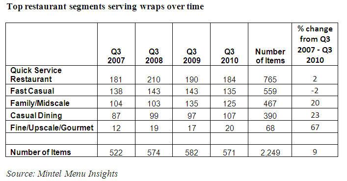 Wrap restaurant segments