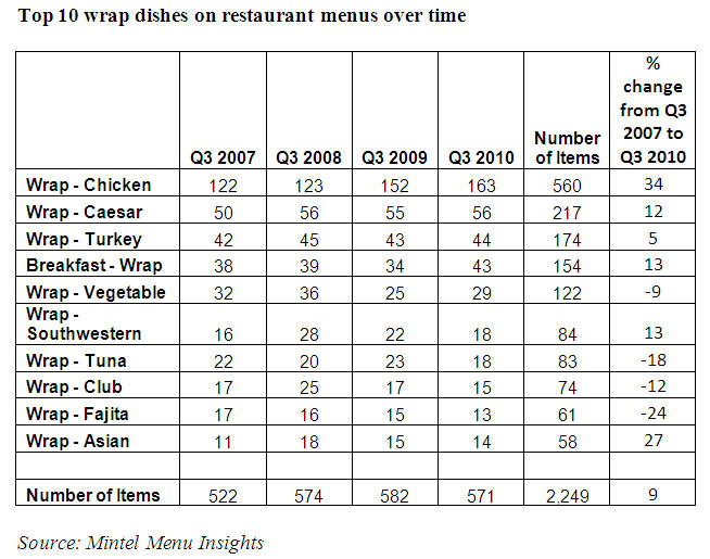 Wrap dishes2