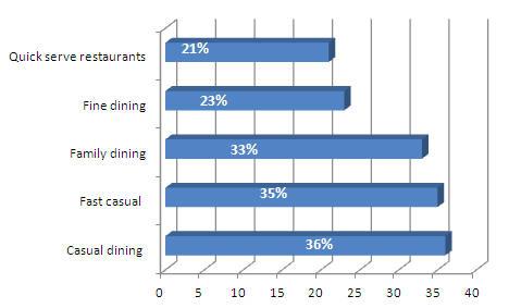 Percentage of restaurants offering loyalty programs